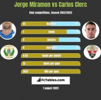 Jorge Miramon vs Carlos Clerc h2h player stats