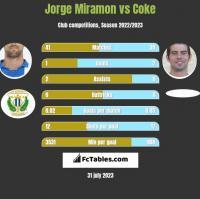Jorge Miramon vs Coke h2h player stats