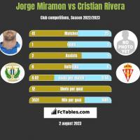 Jorge Miramon vs Cristian Rivera h2h player stats