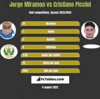 Jorge Miramon vs Cristiano Piccini h2h player stats