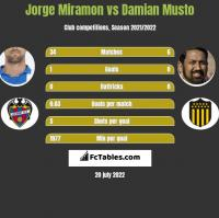 Jorge Miramon vs Damian Musto h2h player stats