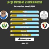 Jorge Miramon vs David Garcia h2h player stats