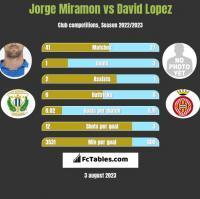 Jorge Miramon vs David Lopez h2h player stats