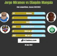 Jorge Miramon vs Eliaquim Mangala h2h player stats