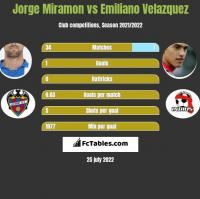 Jorge Miramon vs Emiliano Velazquez h2h player stats