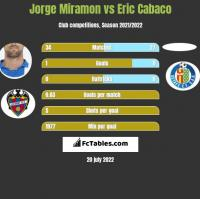 Jorge Miramon vs Eric Cabaco h2h player stats
