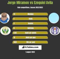 Jorge Miramon vs Ezequiel Avila h2h player stats