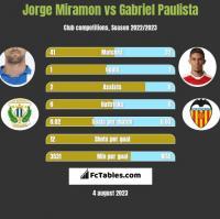 Jorge Miramon vs Gabriel Paulista h2h player stats