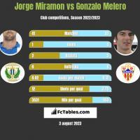 Jorge Miramon vs Gonzalo Melero h2h player stats