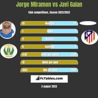 Jorge Miramon vs Javi Galan h2h player stats