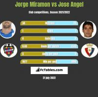 Jorge Miramon vs Jose Angel h2h player stats