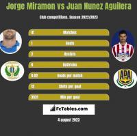 Jorge Miramon vs Juan Nunez Aguilera h2h player stats