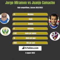 Jorge Miramon vs Juanjo Camacho h2h player stats
