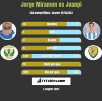Jorge Miramon vs Juanpi h2h player stats