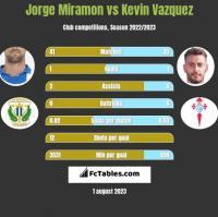 Jorge Miramon vs Kevin Vazquez h2h player stats
