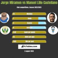 Jorge Miramon vs Manuel Lillo Castellano h2h player stats