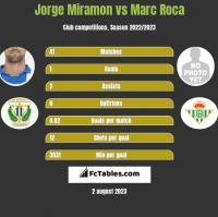 Jorge Miramon vs Marc Roca h2h player stats