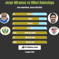 Jorge Miramon vs Mikel Balenziaga h2h player stats