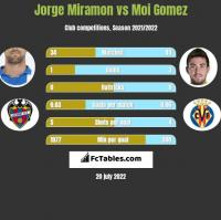 Jorge Miramon vs Moi Gomez h2h player stats