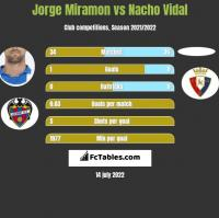 Jorge Miramon vs Nacho Vidal h2h player stats