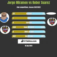 Jorge Miramon vs Rober Suarez h2h player stats
