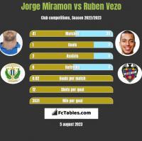Jorge Miramon vs Ruben Vezo h2h player stats