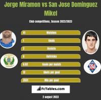 Jorge Miramon vs San Jose Dominguez Mikel h2h player stats