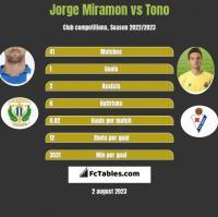 Jorge Miramon vs Tono h2h player stats