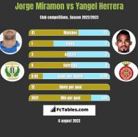 Jorge Miramon vs Yangel Herrera h2h player stats