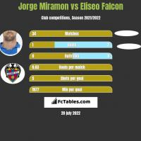 Jorge Miramon vs Eliseo Falcon h2h player stats