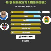 Jorge Miramon vs Adrian Dieguez h2h player stats