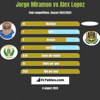 Jorge Miramon vs Alex Lopez h2h player stats