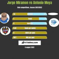 Jorge Miramon vs Antonio Moya h2h player stats