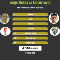 Jorge Molina vs Adrian Lopez h2h player stats