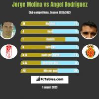 Jorge Molina vs Angel Rodriguez h2h player stats