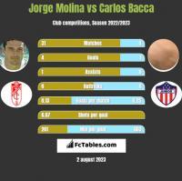 Jorge Molina vs Carlos Bacca h2h player stats