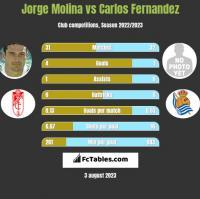 Jorge Molina vs Carlos Fernandez h2h player stats