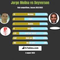 Jorge Molina vs Deyverson h2h player stats