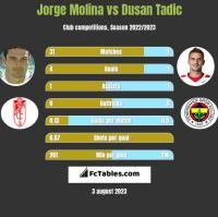Jorge Molina vs Dusan Tadic h2h player stats