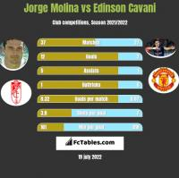 Jorge Molina vs Edinson Cavani h2h player stats