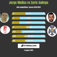 Jorge Molina vs Enric Gallego h2h player stats