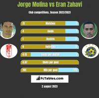 Jorge Molina vs Eran Zahavi h2h player stats