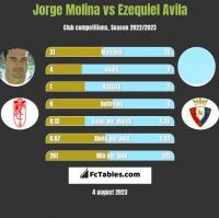 Jorge Molina vs Ezequiel Avila h2h player stats
