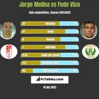Jorge Molina vs Fede Vico h2h player stats