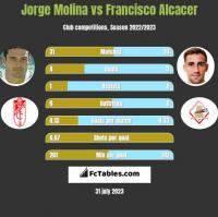 Jorge Molina vs Francisco Alcacer h2h player stats