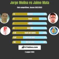 Jorge Molina vs Jaime Mata h2h player stats