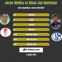 Jorge Molina vs Klaas Jan Huntelaar h2h player stats