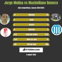 Jorge Molina vs Maximiliano Romero h2h player stats