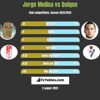 Jorge Molina vs Quique h2h player stats