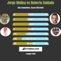Jorge Molina vs Roberto Soldado h2h player stats